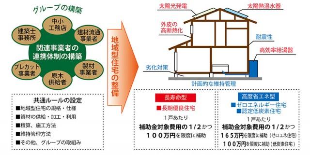 地域型住宅