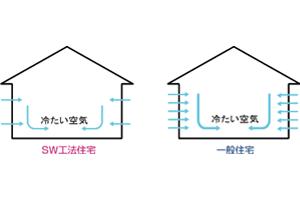 SW工法住宅 比較図