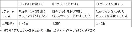 Point1. 窓リフォームの方法1