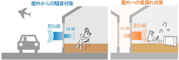 80デシベルの不快な騒音も、50デシベル程度まで減衰