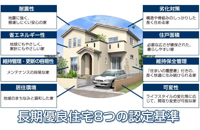 長期優良住宅8つの認定基準